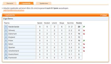 Liga Tabelle