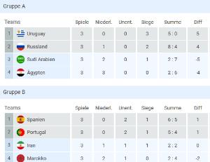 Gruppenphase Tabellen